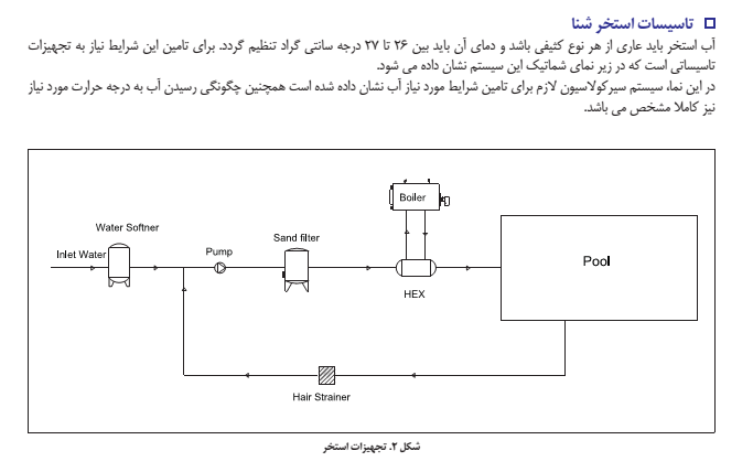 کتابچه ى موتورخانه ى استخر