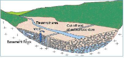 دانلود پاورپوینت سد های زیر زمینی